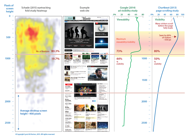 Diagrammatic summary of three research studies on scrolling and content visibility in web pages.