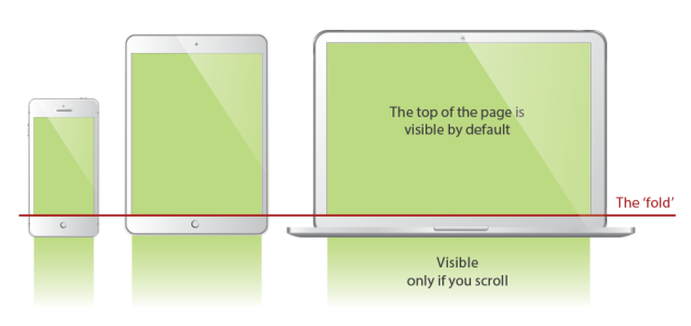 Diagram of the fold concept in web pages.